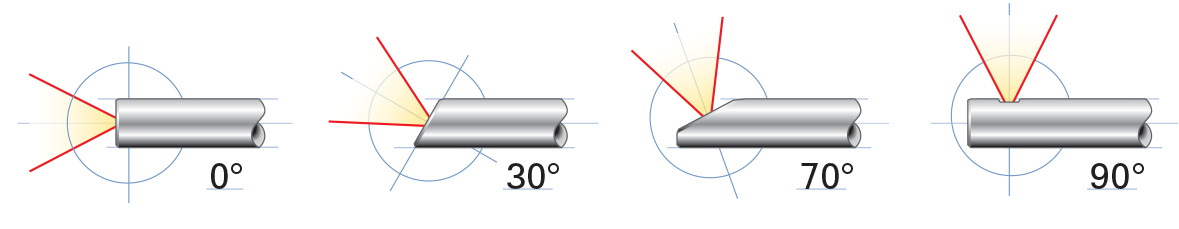 0, 30, 70, and 90 degree prism direction of view diagram
