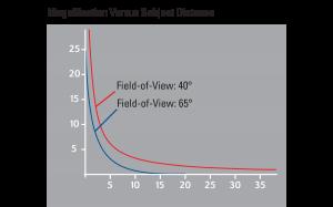 magnification versus subject distance diagram
